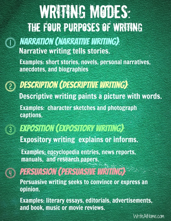 what are the four types of writing