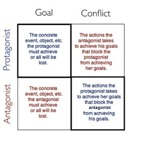 Protagonist vs Antagonist