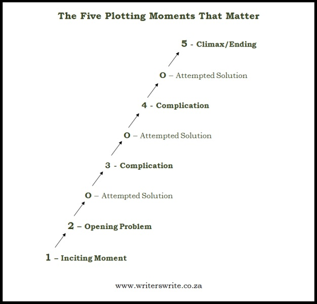 Basic Plot Structure - 5 Plotting Moments That Matter