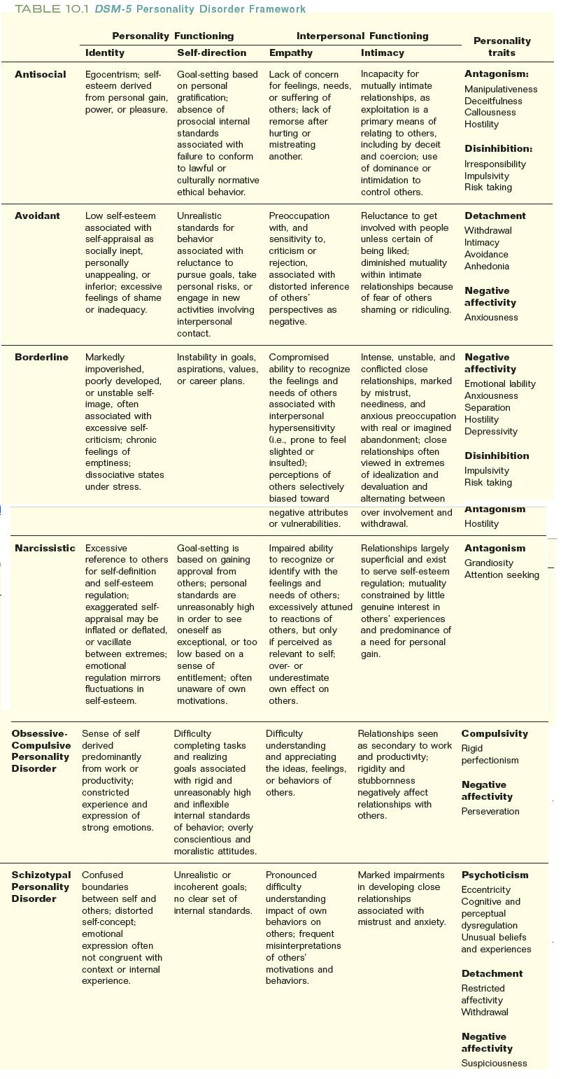 personality disorders writer resource table write definitions