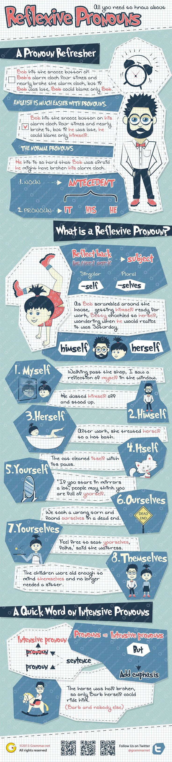 All You Need To Know About Reflexive Pronouns