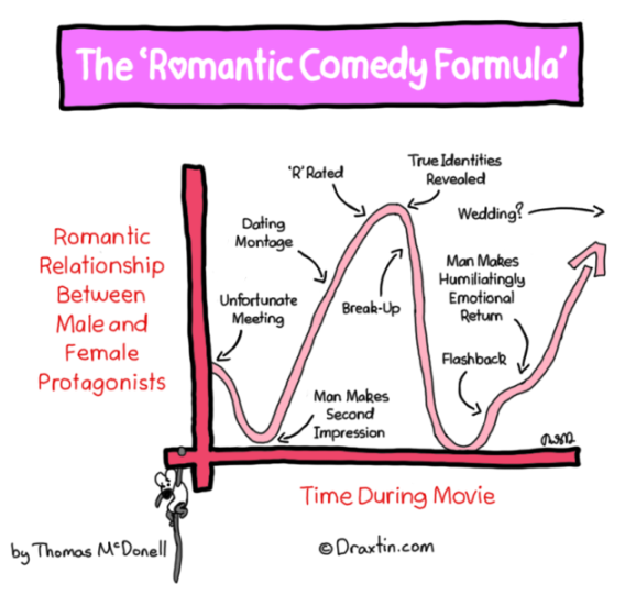 Create A Rom Com Storyline In 5 Easy Steps