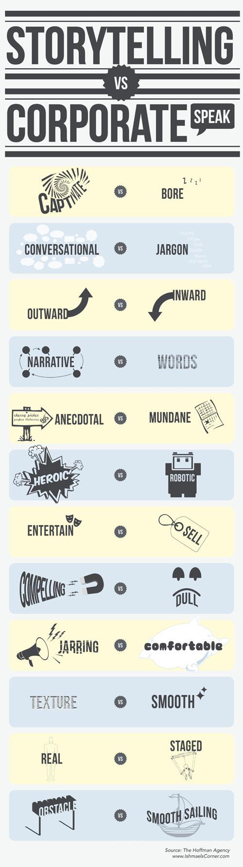 Storytelling For Business - 12 Tips For Better Business Writing