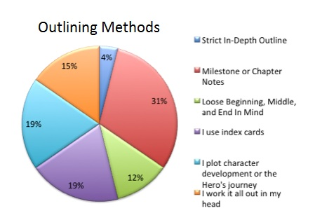5 Really Good Reasons To Outline Your Novel