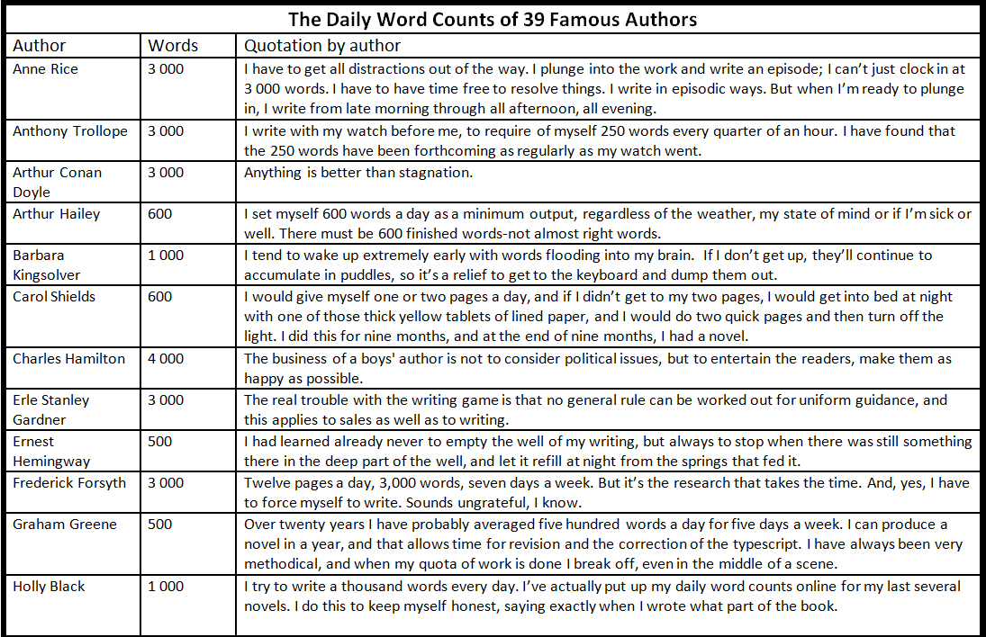 how to write by famous writers