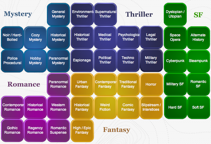 The 17 Most Popular Genres In Fiction - And Why They ...
