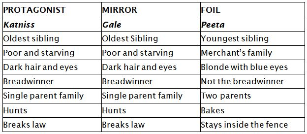 Character Types: Static & Dynamic, Foils & Mirrors