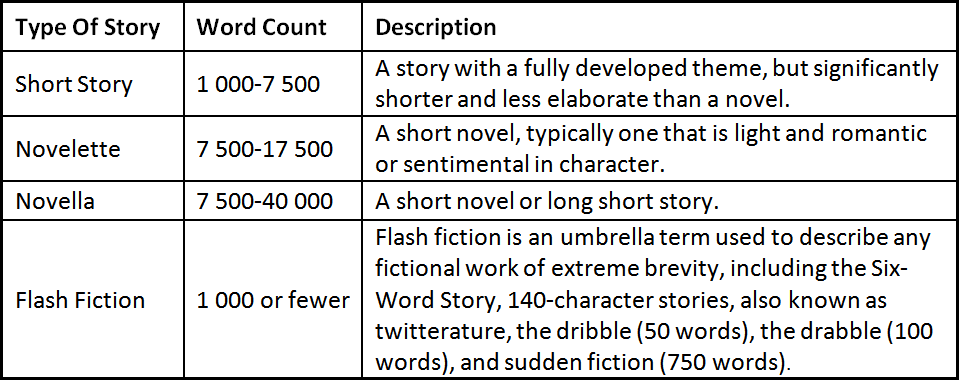 What Exactly Is A Short Story And How Do I Know If I Am Writing One?