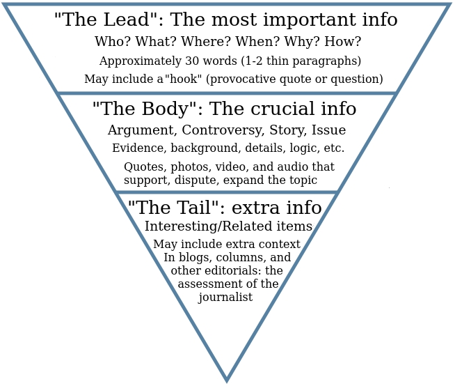 The Inverted Pyramid - Comprehensive