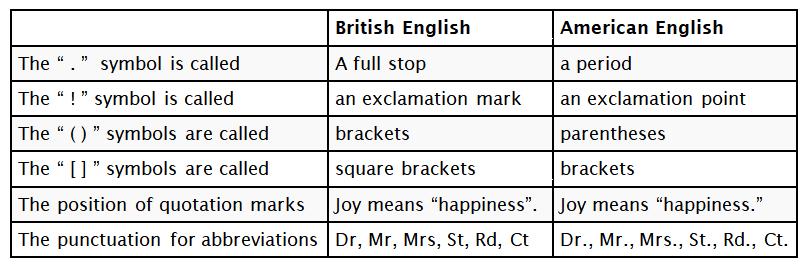 British Vs American Punctuation Writers Write